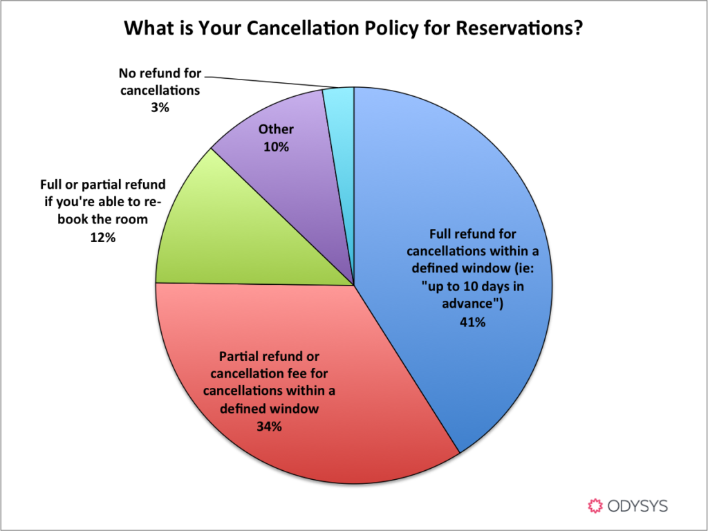 what is the best booking and cancellation policy?