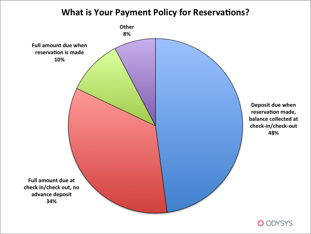 what is the best booking and cancellation policy